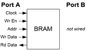 What is a Block RAM in an FPGA? For Beginners
