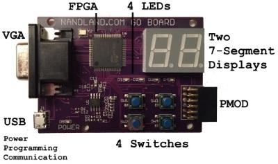 FPGA, VHDL, Verilog Examples & Tutorials