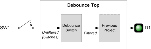 The Go Board - Debounce A Switch