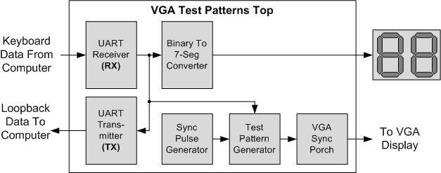 The Go Board - VGA Introduction (Test Patterns)