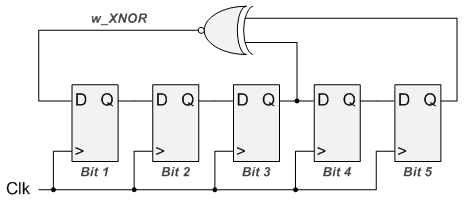 Linear Feedback Shift Register for FPGA