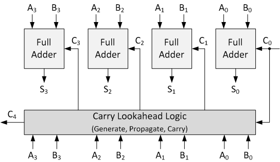 Carry Lookahead Adder In Vhdl And Verilog With Full Adders