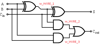 Full Adder in VHDL and Verilog on bitwise operation, signed number representations, oscillator schematic, binary multiplier, floating point, nand schematic, logic gate schematic, transistor schematic, wallace tree, full subtractor, 555 timer schematic, full table, arithmetic logic unit schematic, integrated circuit schematic, least significant bit, most significant bit, voltage divider schematic, mux schematic, carry save adder, carry-select adder, hamming code, xor schematic, booth's multiplication algorithm, dadda multiplier, cmos schematic, arithmetic logic unit, and gate schematic, encoder schematic, comparator schematic, carry-bypass adder, binary-coded decimal, decoder schematic, two's complement, binary numeral system, carry-lookahead adder, van de graaff generator schematic, full wave rectifier schematic, shift register schematic,